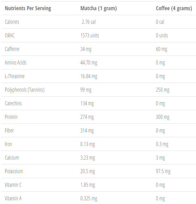Matcha vs Coffee nutrients